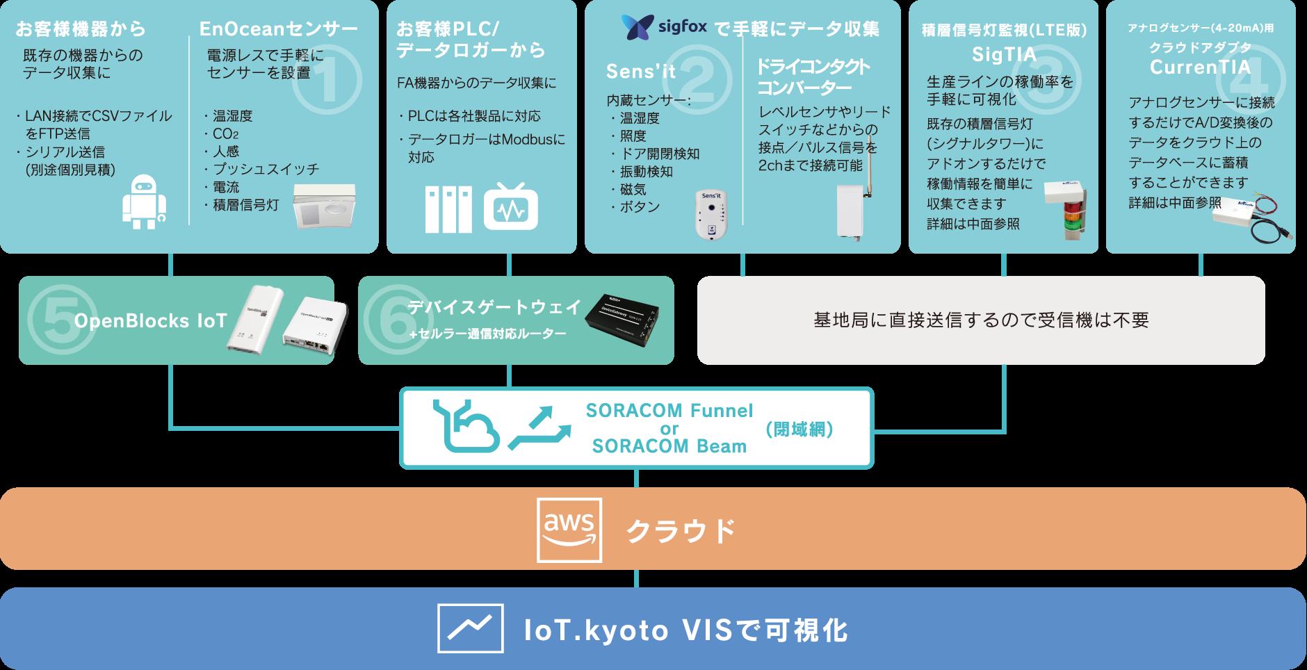 IoT機器によるデータ可視化のフロー図